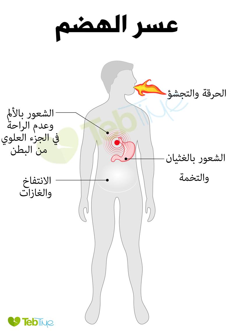 صورة عسر الهضم , وصفات طبيعية للتخلص من عسر الهضم