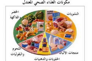 صورة نظام دايت , النظام الصحي لفقدان الوزن