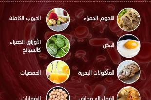 بالصور مرض فقر الدم , اعراض وعلاج فقر الدم 4510 1 310x205