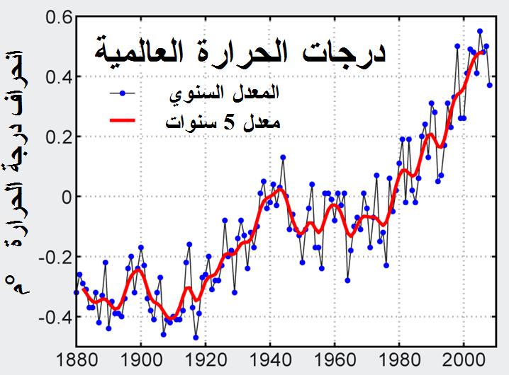 صورة اسباب الاحتباس الحراري , مشكلة الاحتباس الحرارى وخطورته