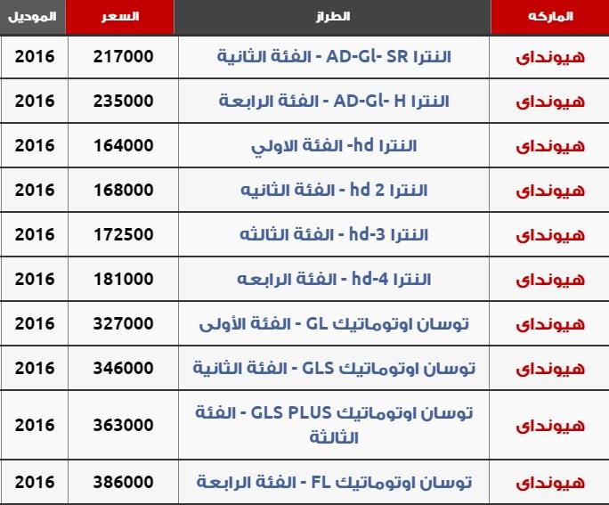 اسعار السيارات الجديدة فى مصر 2020 الاسعار الجديدة للسيارات بمصر