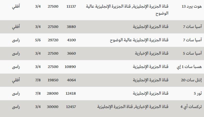 صوره تردد قناة الجزيرة , معرفة تردد قنوات الجزيرة