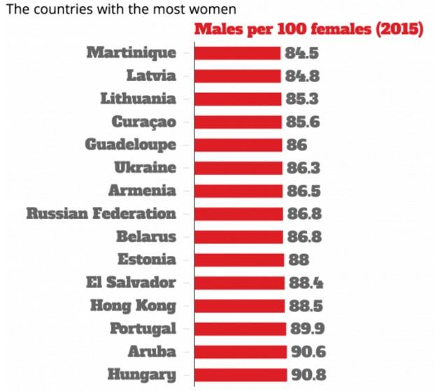 بالصور عدد الرجال والنساء في العالم , هل هناك فرق كبير بين عددهم 13872 2