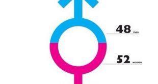 بالصور عدد الرجال والنساء في العالم , هل هناك فرق كبير بين عددهم 13872 3 310x165
