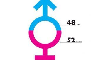 صور عدد الرجال والنساء في العالم , هل هناك فرق كبير بين عددهم