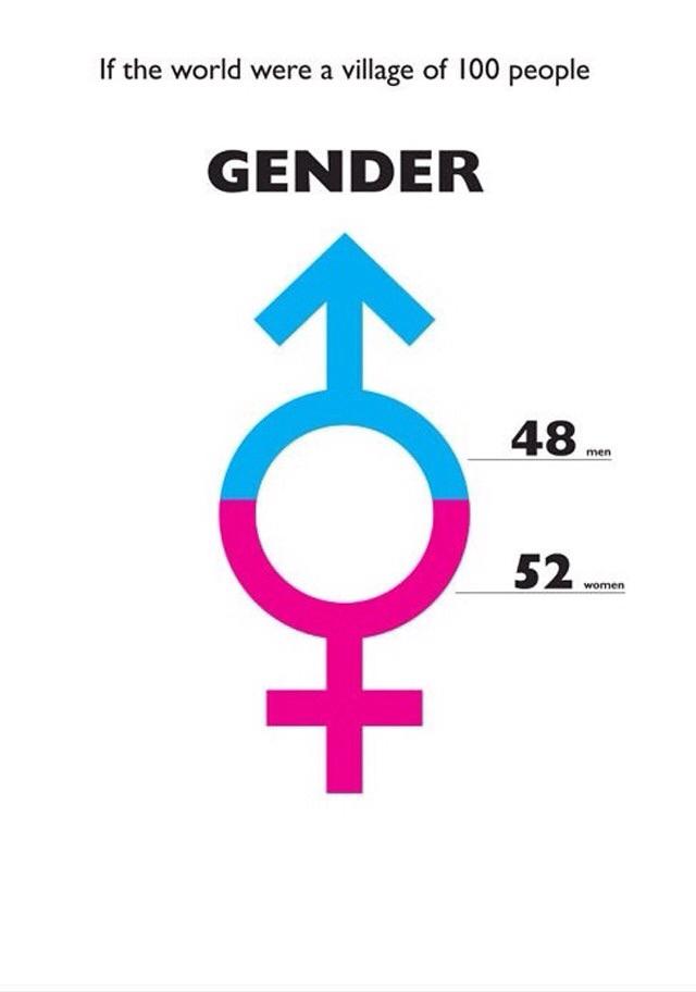بالصور عدد الرجال والنساء في العالم , هل هناك فرق كبير بين عددهم 13872